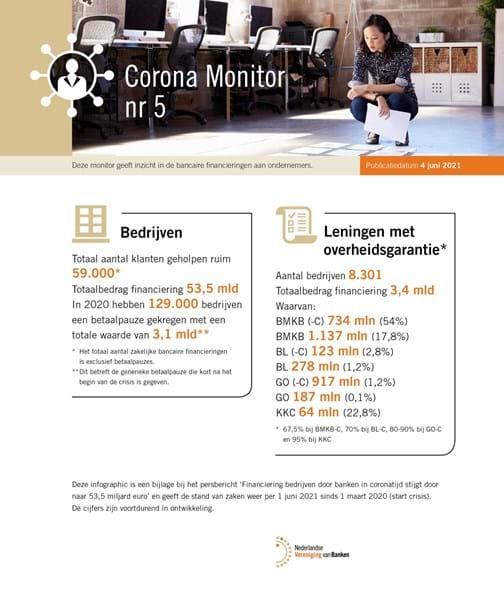 Corona monitor 4 juni 2021